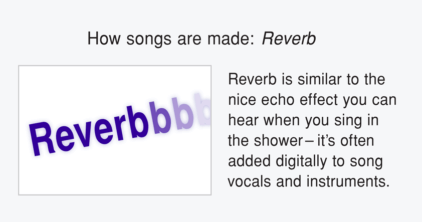 Reverb is similar to the nice echo effect when you sing in the shower